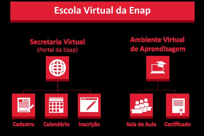 Estrutura da Escola Virtual da Enap